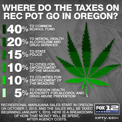 This chart shows how tax revenue from recreational marijuana is distributed (Source: KPTV)