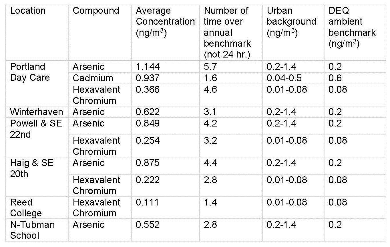 The attached table lists the average concentrations compared with what's expected in urban environments, and the health-based target; data are listed in nanograms per cubic meter, or ng/m3