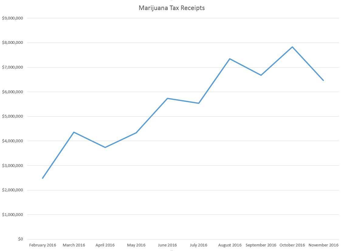 Marijuana tax receipts by month (Oregon Dept. of Revenue)