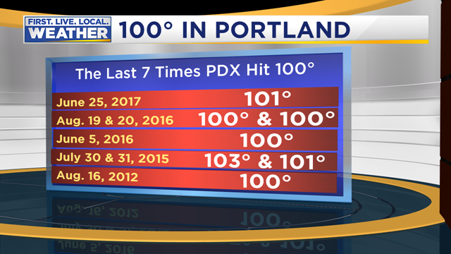 Image: FOX 12 Weather
