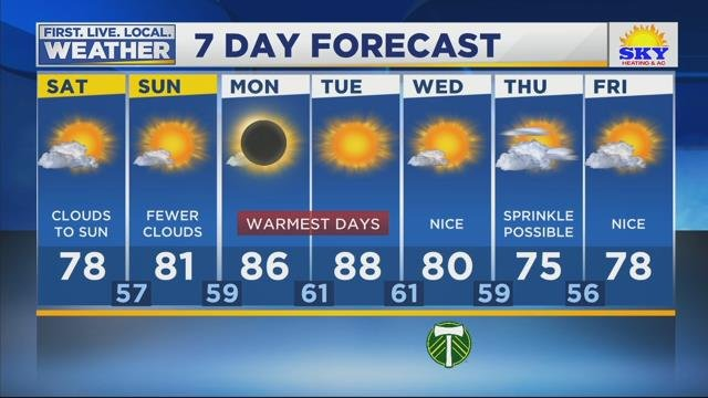 Marja's Weather Forecast for August 19th, 2017