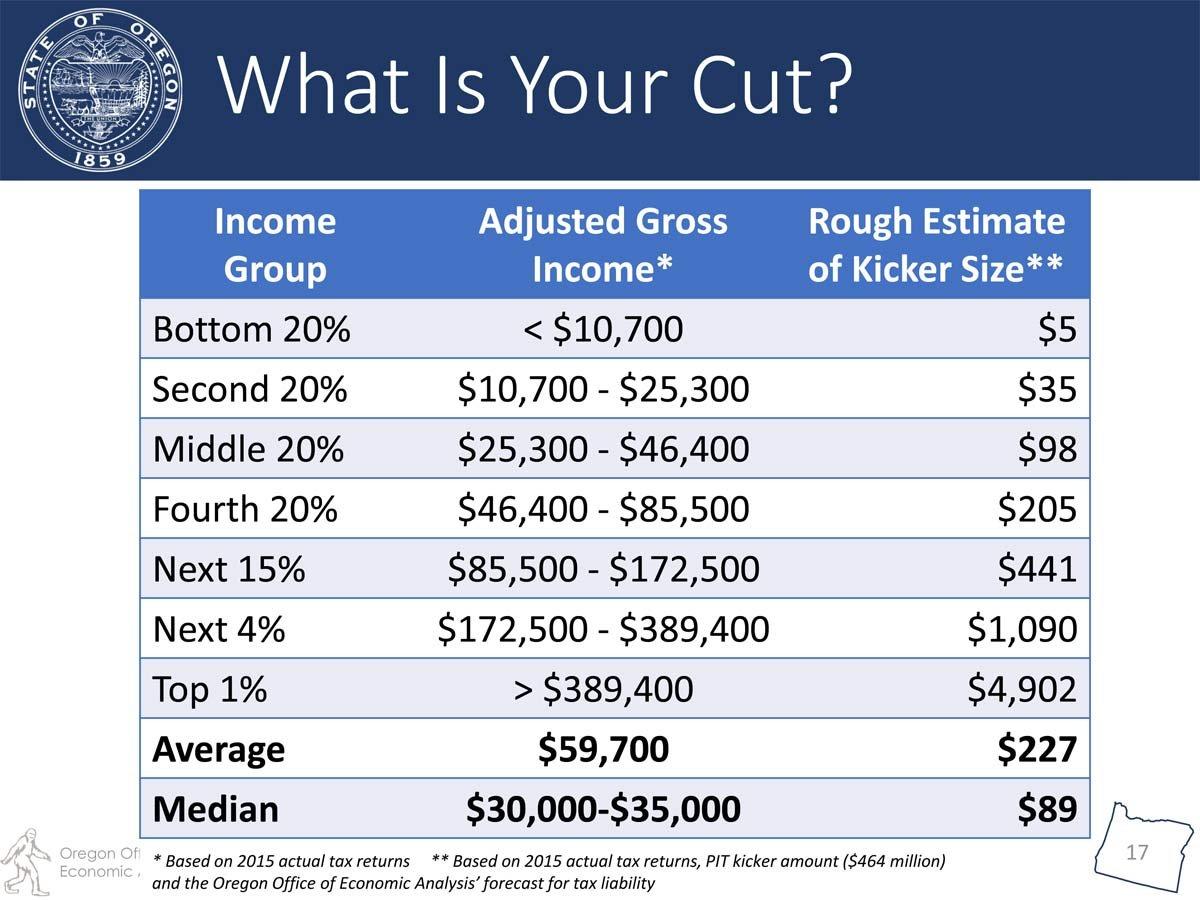 Image: Oregon Office of Economic Analysis