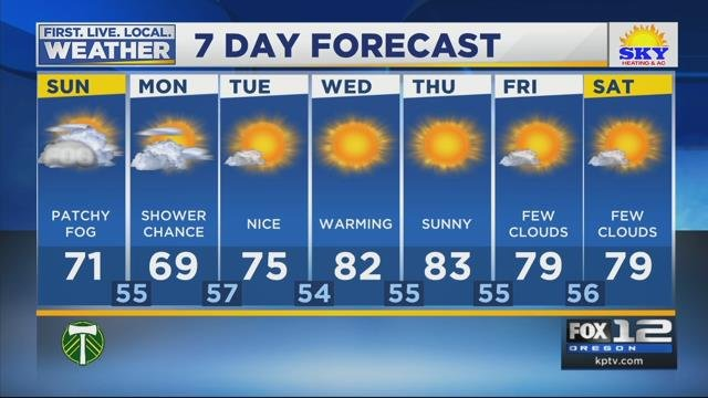 Tracy's Weather Forecast for September 24th, 2017