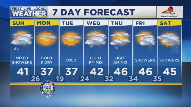 Tracy's Weather Forecast for February 18th, 2018