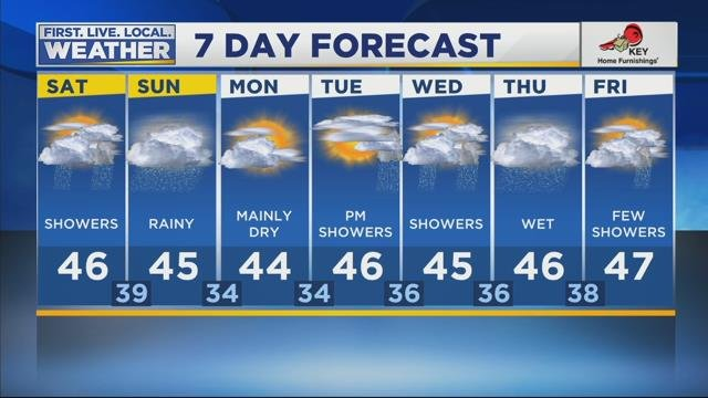 Tracy's Weather Forecast for February 24th, 2018