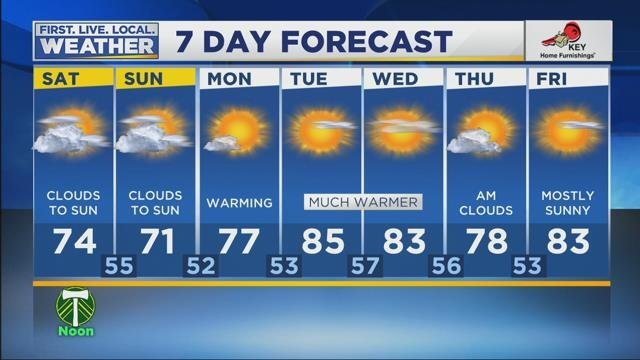 Tracy's Weather Forecast for May 19th, 2018