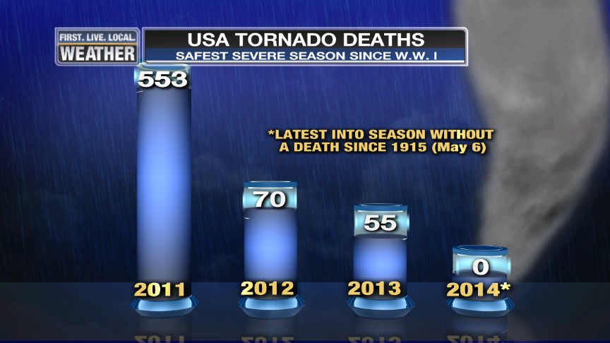 Tornado deaths on the decline in 2014