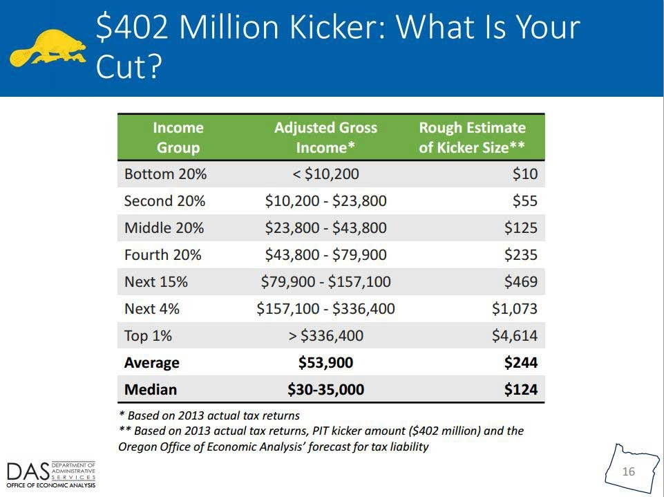 This graphic shows how much Oregon taxpayers can expect to get from the 'kicker' rebate (Photo: Oregon Dept. of Administrative Service/Office of Economic Analysis)
