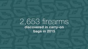 The Transportation Security Administration intercepted a record 2,653 guns in carry-on luggage during 2015. And more than 82% of those weapons were loaded.